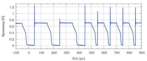 Stromsensor im belasteten Zustand (negative Schiene)