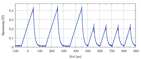 Schmitt-Trigger-Eingang des logischen Gatters bei belastetem Stromsensor (positive Schiene)