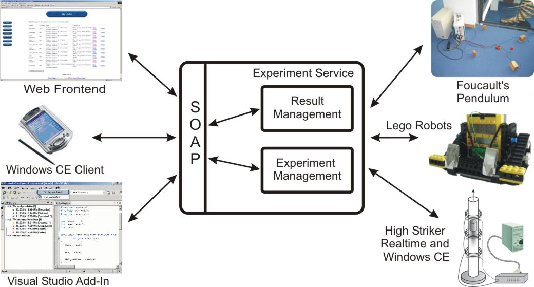 architectural overview of the Distributed Control Lab