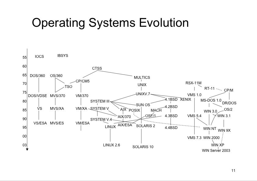 The evolution of windows operating system