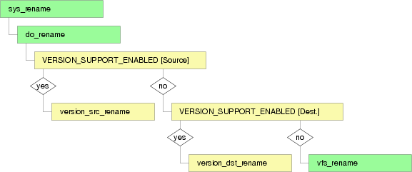 Copy-On-Rename (overview)