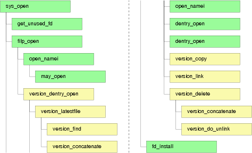 The modified system call sys_open